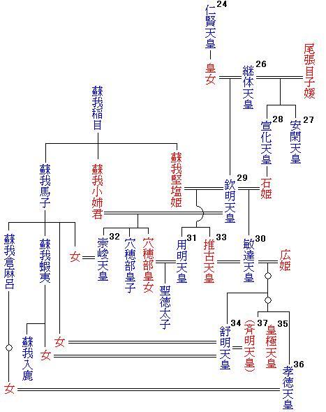 天皇系図26-37代
