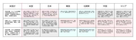 北朝鮮に対応する各国の選択肢