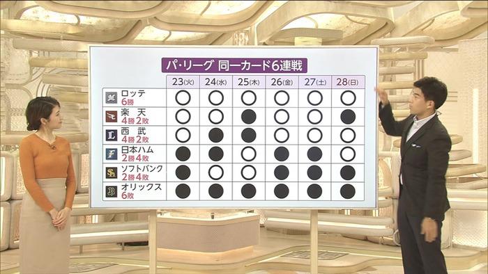 三田友梨佳アナのニットおっぱい9