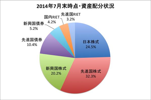 2014年7月末時点・資産配分状況