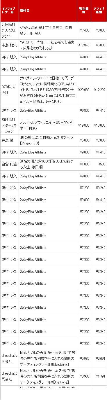 インフォトップ2010-04-10販売件数