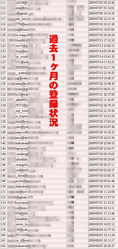 楽天レポート登録状況2009-08-05