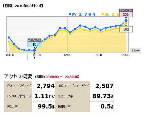 i2iアクセス概要2010-03-20