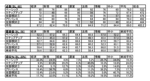 成績 表2