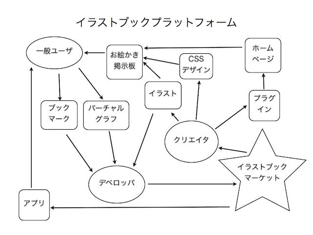 api_guide_platform