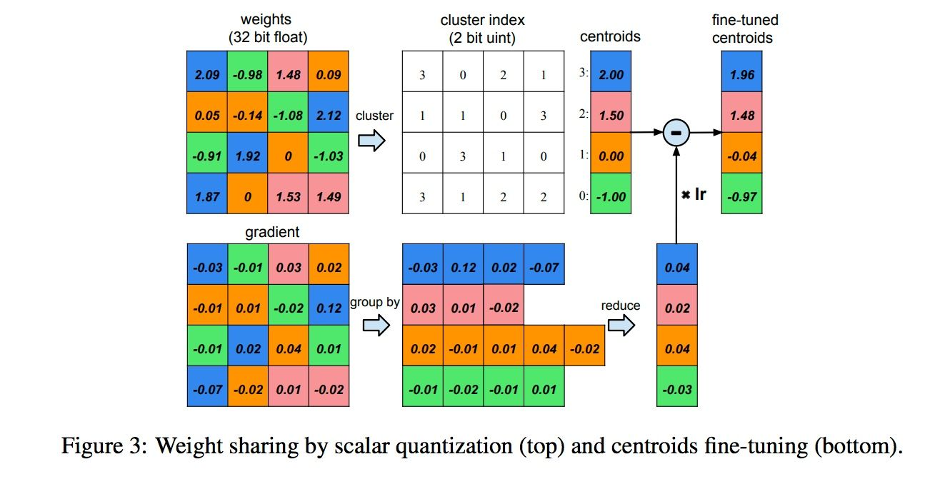 quantization