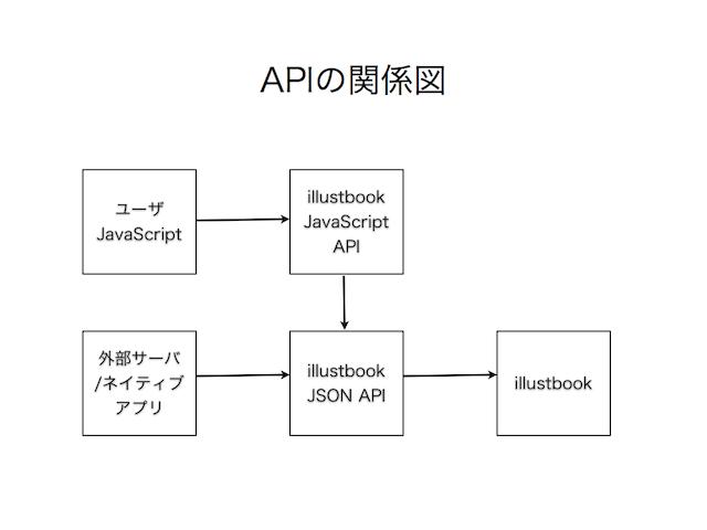 api_guide_api