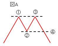 高値-図A