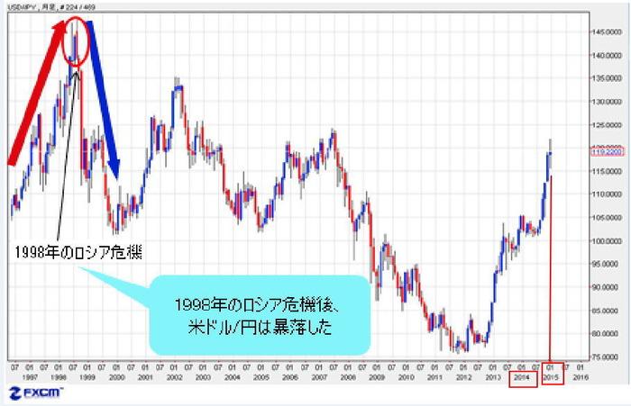 ロシア危機時のドル円