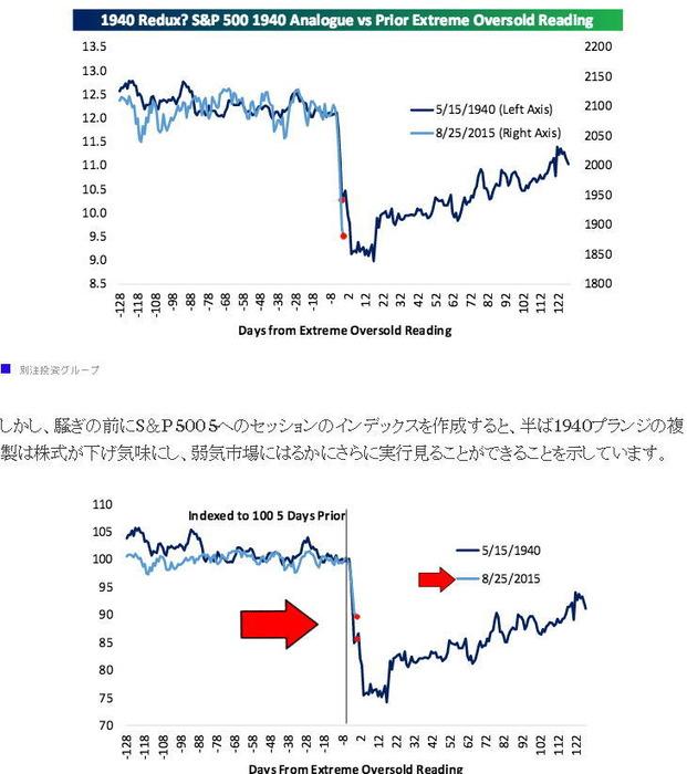 S&P 500の75年ぶり損失2