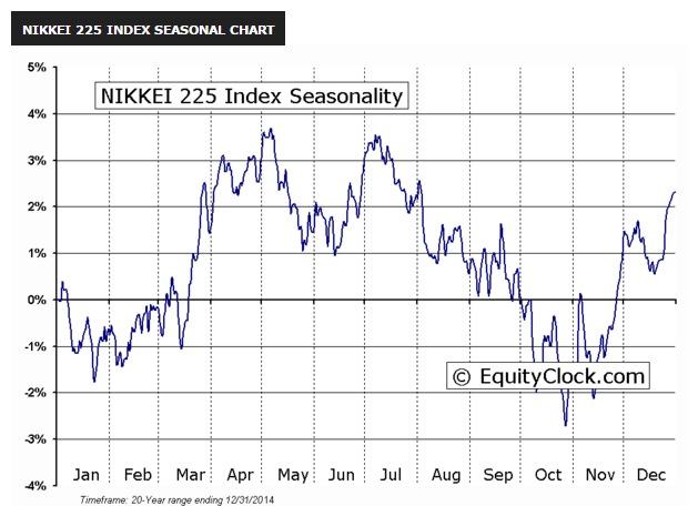 日経225の過去20年間の季節性J