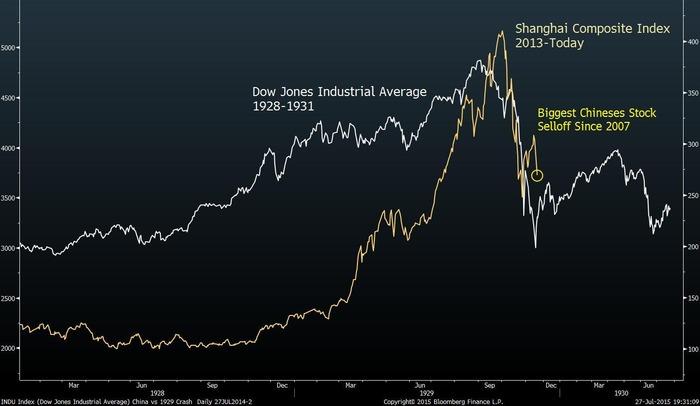 中国株は今後3週間であと14%下落す