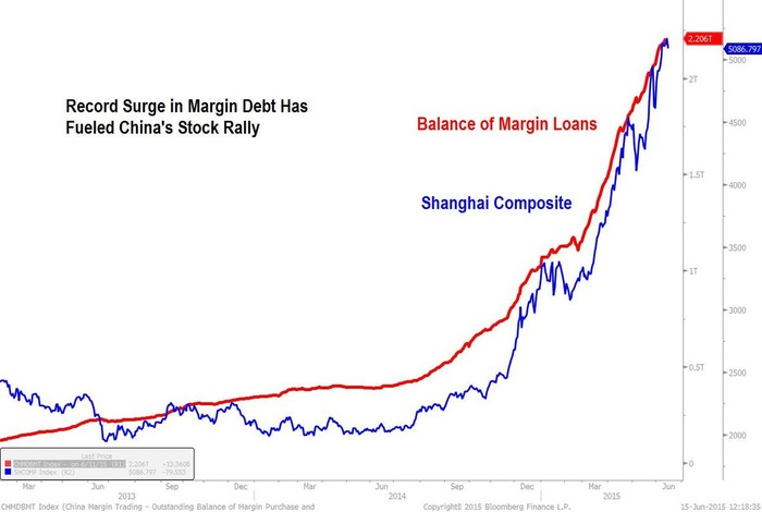 China's Next Bear Market Seen in $358 Billion of Margin Debt