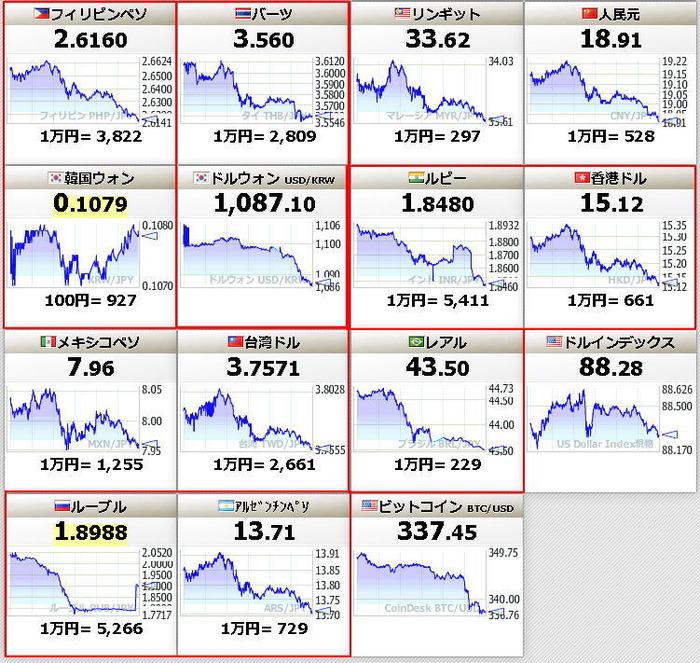 ちょっと通貨危機