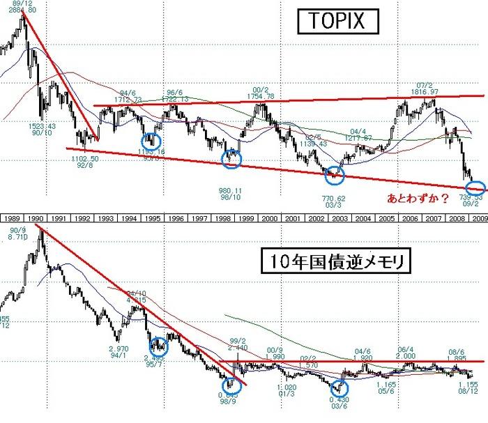 TOPIX1989-2009