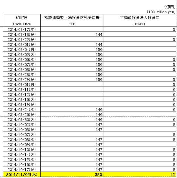 黒田日銀の本気、1日で380億円分のETFお買い上げ