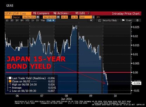 日本15年国債利回りがはじめてマイナスに