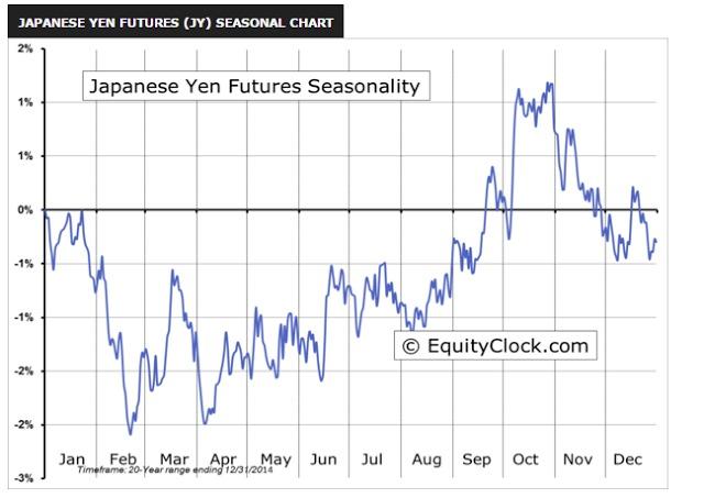 円の季節性チャート
