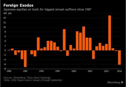 日本株からの外国人投資家資金流出は、1987年以来最高