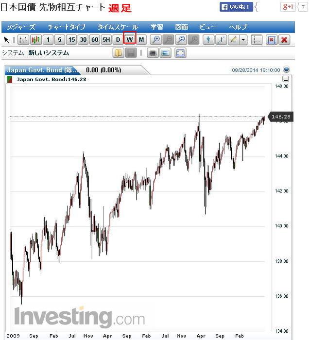 日本国債・債券週足