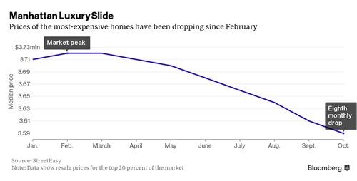 マンハッタンの高級住宅、値下がり続く