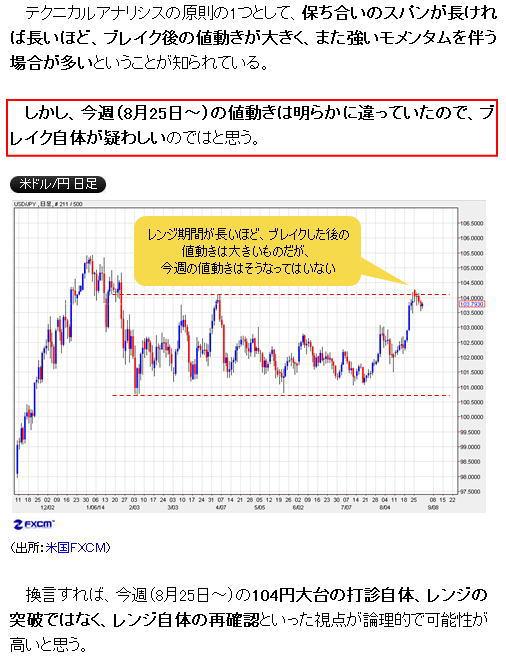 ドル円レンジ