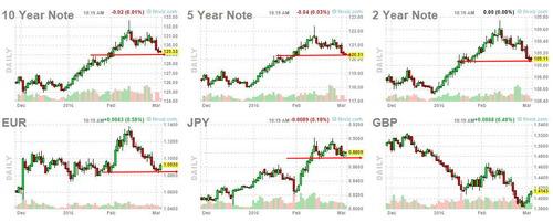 債券と為替