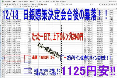 2015年12月18日 日銀際策決定会合後の暴落!!