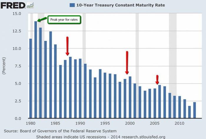 米国債20140521