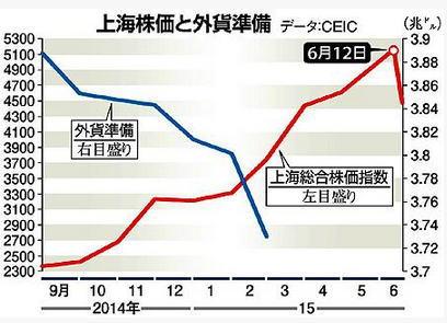 外貨準備と上海総合株価指数の推移