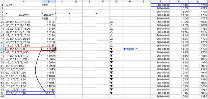 20140808売りサイン的中!!