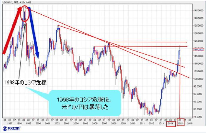 ロシア危機時のドル円2