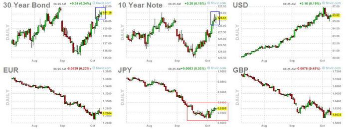 米債券が上げて来ている。