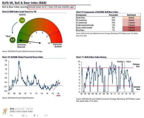バンク・オブ・アメリカのブル&ベア指数は超弱気の0.1