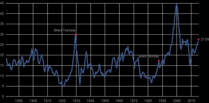 S&P120年間のPERレシオ