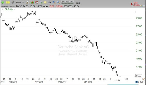 ドイツ銀行CEO「当銀行は100%間違いなく確りしている。」