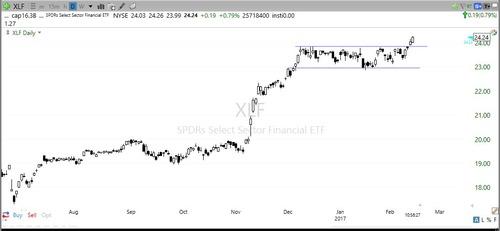 米金融株のETF