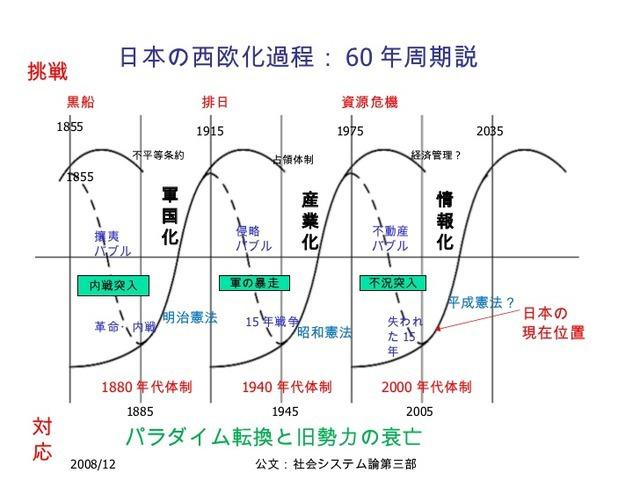クズネッツ循環 (クズネッツじゅ...