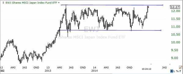 日本株のETF(週足チャート)あともう一歩