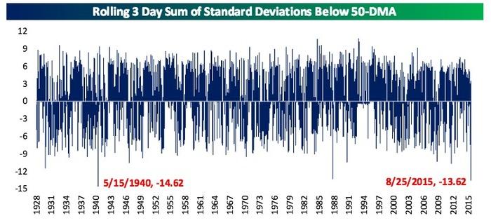 S&P 500の75年ぶり損失