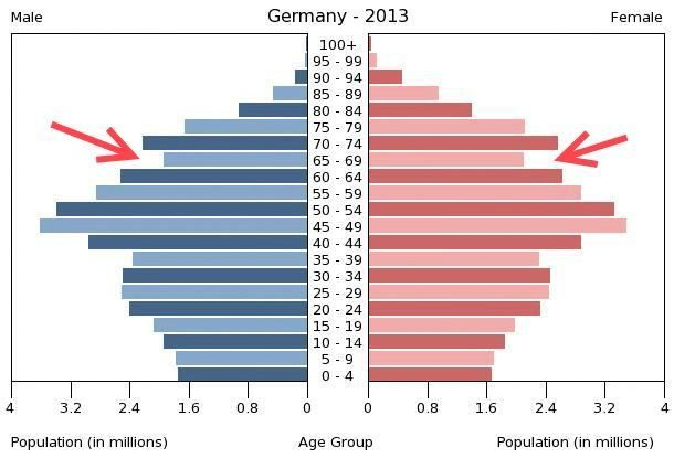 ob_202b3c_germany-population-pyramid-2013