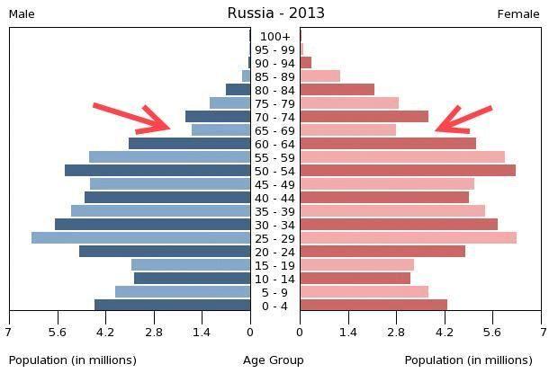 ob_8ea01c_russia-population-pyramid-2013