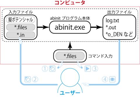 abinit_Flow