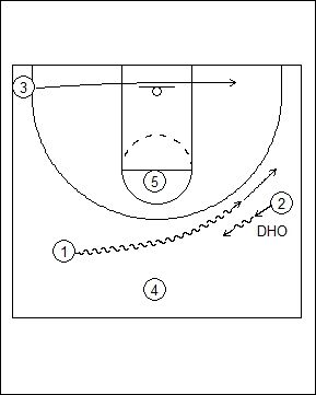 Dribble picth lob1