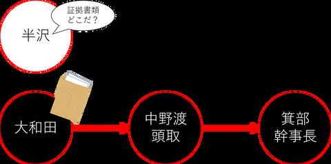 hanzawa2ep9_doccument