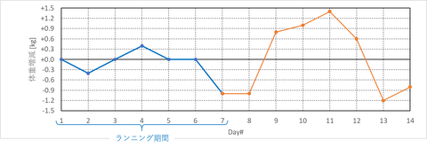 weights_graph_after_running