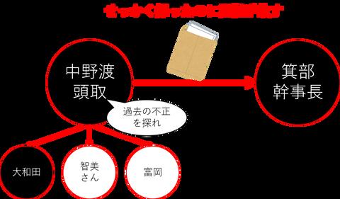 hanzawa2ep9_order