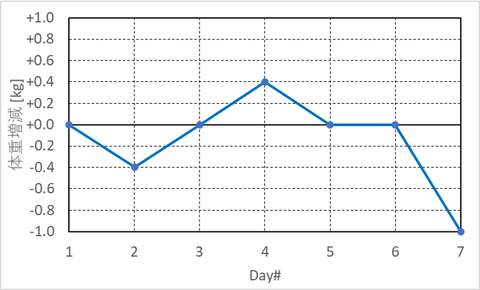 weights_graph_during_running