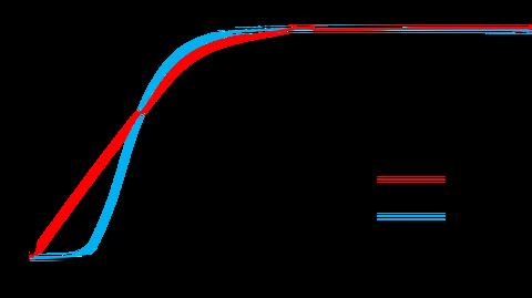 モーターの応答波形