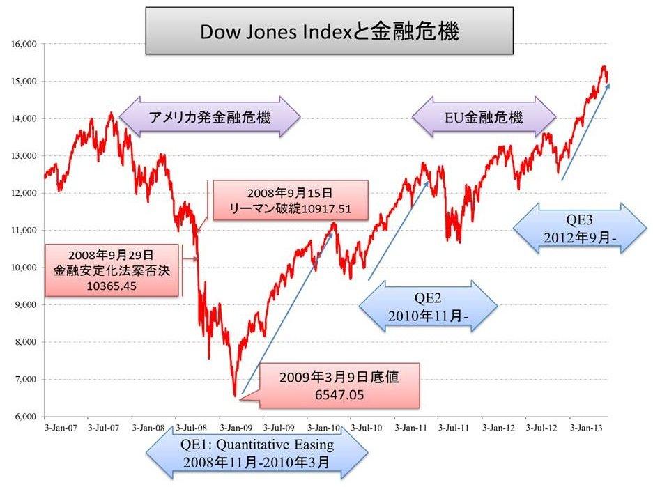 金融危機 : 千と千尋の経済学のb...
